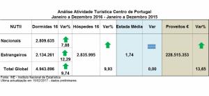 Crescimento Turístico do Centro de Portugal Bateu Todos os Recordes em 2016