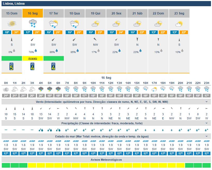 Atenção: Temperaturas a baixar, chuvas e ventos