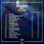 classificação 11 jornada