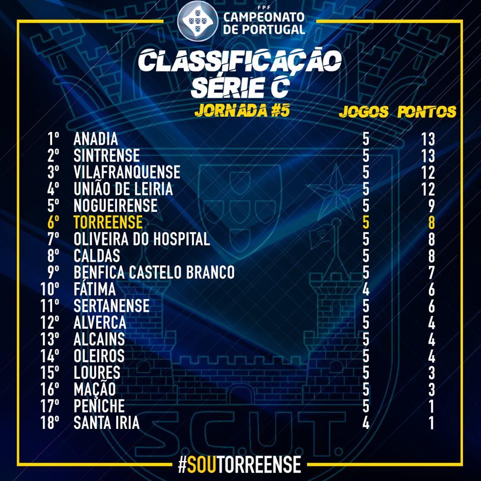 Torreense consegue o empate frente ao Desportivo de Fátima