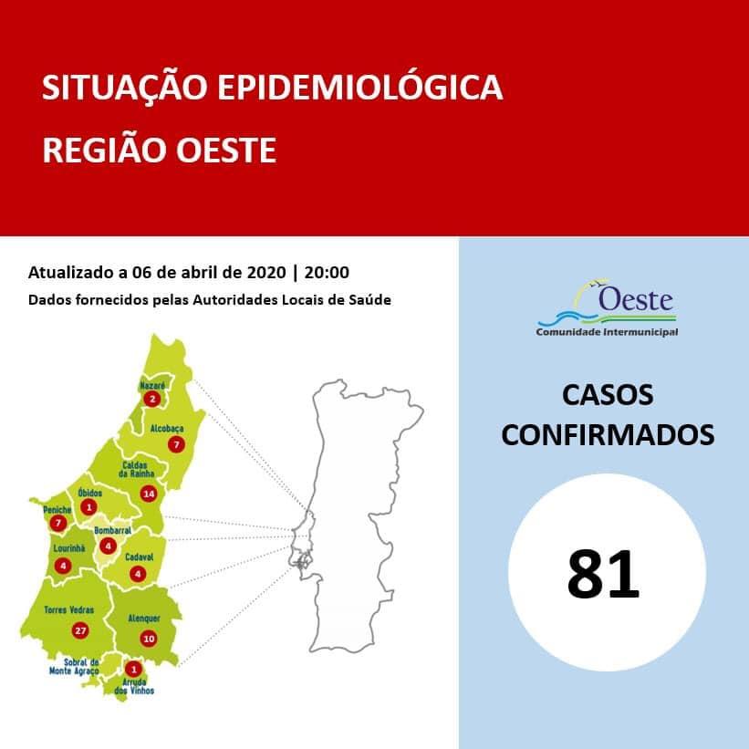 COVID-19: 81 Casos positivos e duas mortes a registar na Região Oeste