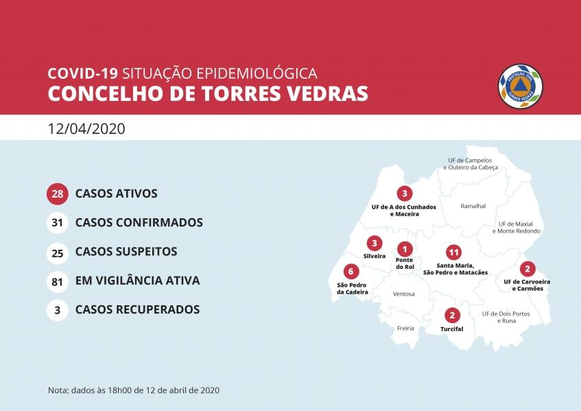 Torres Vedras registou ontem terceiro recuperado da doença Covid-19