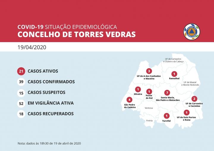 Torres Vedras totaliza 18 recuperados da Covid-19