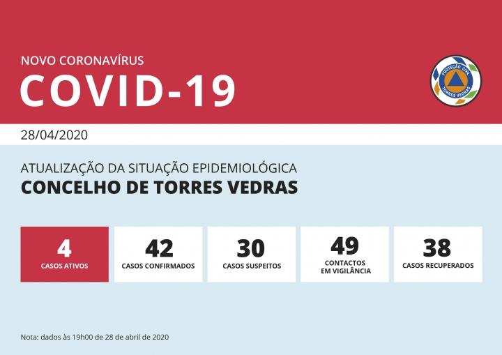 Concelho de Torres Vedras registou ontem 4 casos ativos de Covid-19