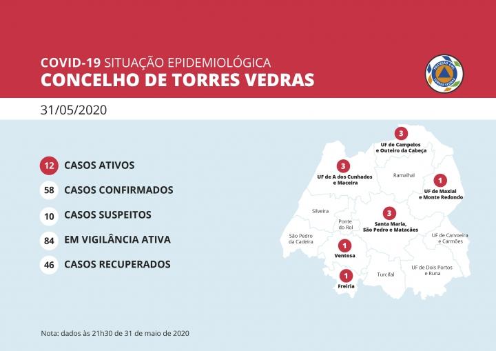 Torres Vedras regista 3 recuperados da Covid-19