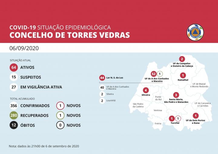 64 Casos ativos de covid-19 no concelho de Torres Vedras