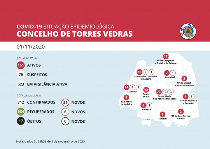 Concelho de Torres Vedras apresentava 161 casos ativos de covid-19
